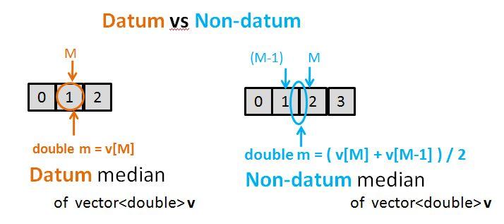 Datum vs Non-datum