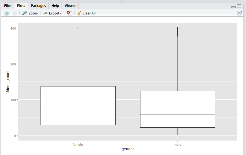 box-plot-using-scale_y_continuous-method