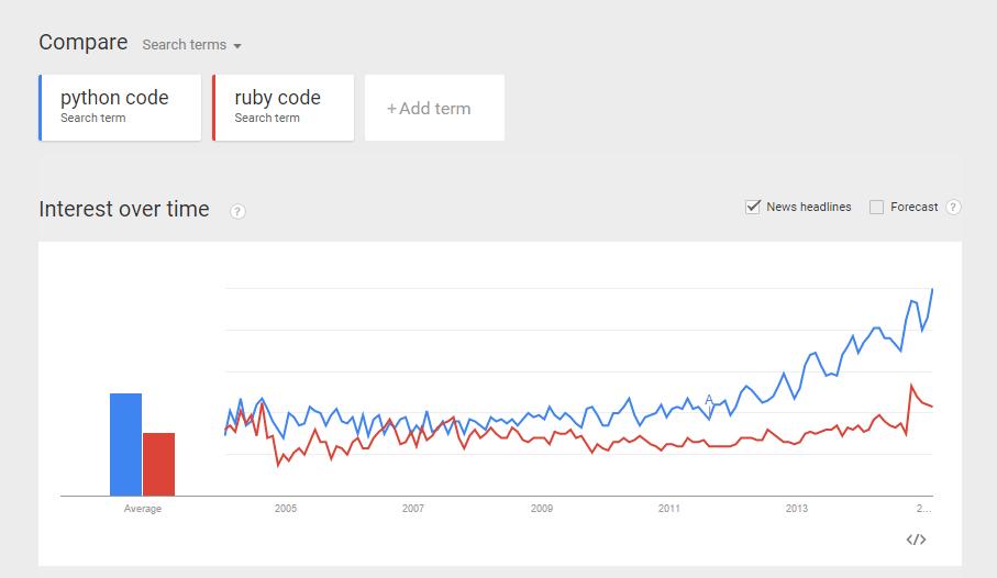 python-code-vs-ruby-code-trend