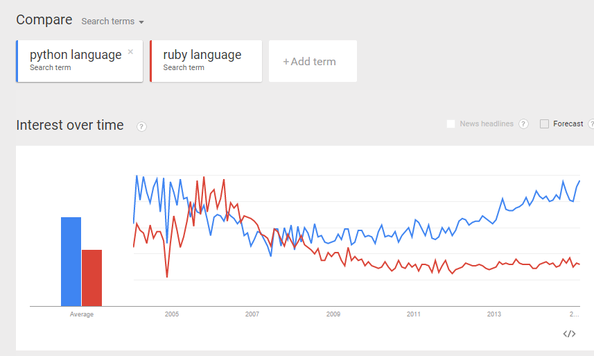 python-language-vs-ruby-language-trend
