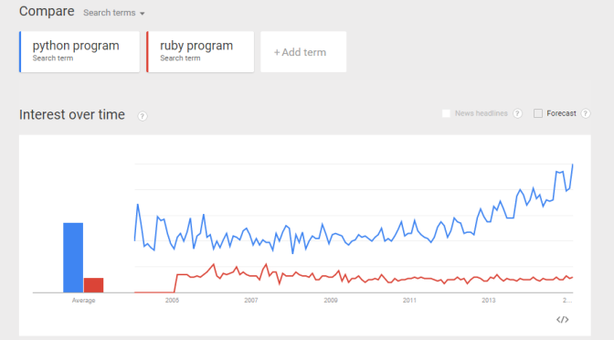 Use Google Trend to compare Programming Language Interest