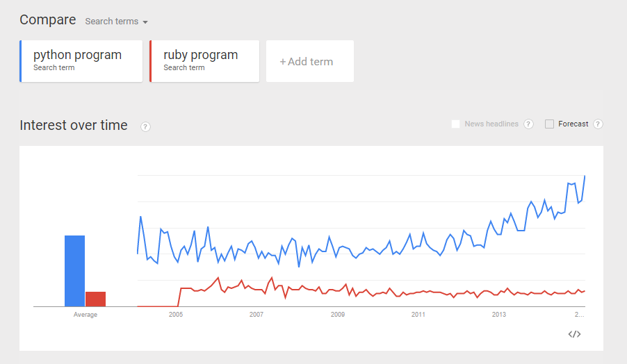 python-program-vs-ruby-program-trend