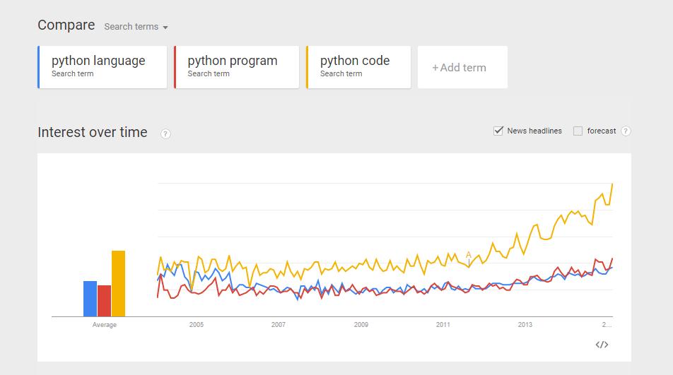 python-trend