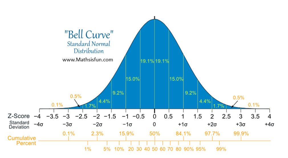 Descriptive Statistics Sharpe Ratio Is A Form Of The Standard Z