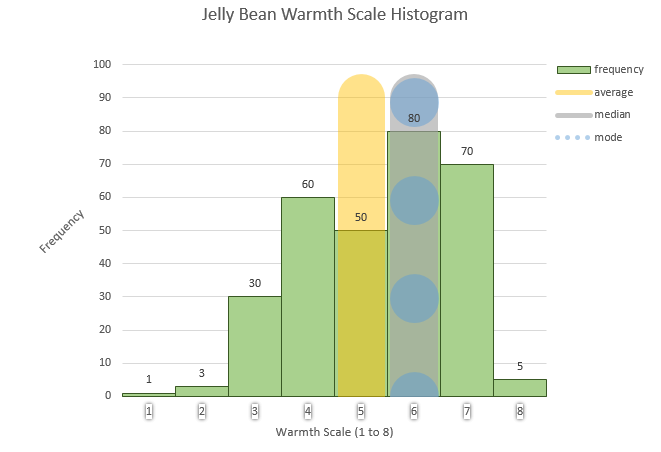 how to draw a histogram statistics
