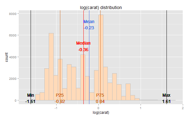 ggplot2 – diamonds dataset – Sample carat distribution?