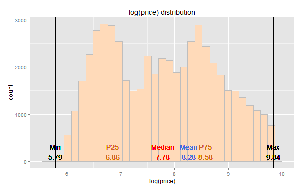 ggplot2 – diamonds dataset – Sample price distribution?