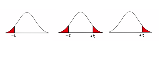Udacity – Inferential Statistics Hypothesis Testing – One-tail or Two-tails?