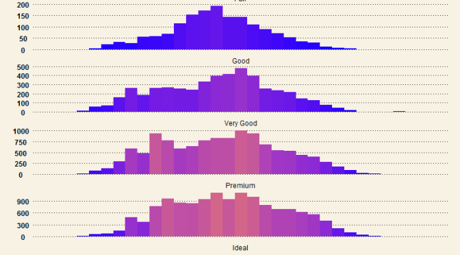Beautiful Histograms – Hybrid WSJ themed and color-scaled