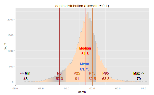 ggplot2 – diamonds dataset – sample depth distribution?