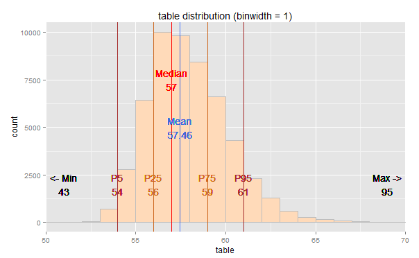 ggplot2 – diamonds dataset – Sample table distribution?