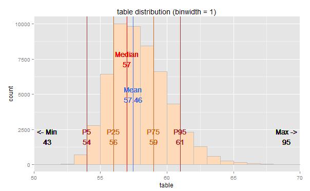 ggplot2 – diamonds dataset – Sample table distribution?