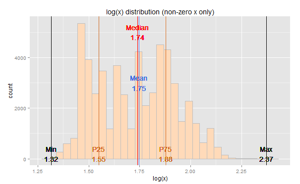 ggplot2 – diamonds dataset – Sample x distribution?