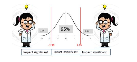 Udacity – Inferential Statistics – Estimation – Chemistry Teacher Example