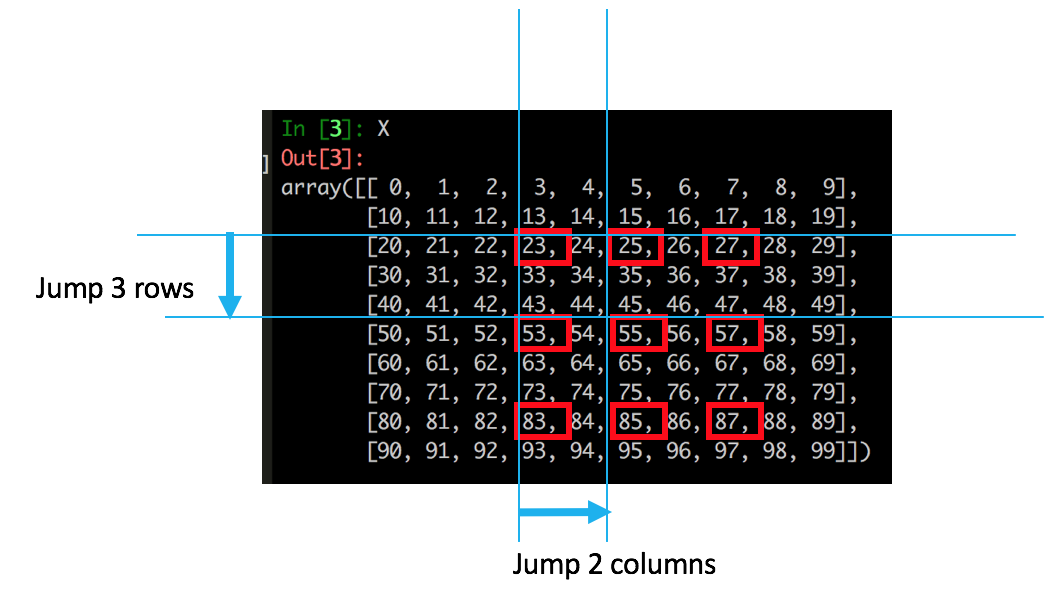 Python NumPy Advance Element Selection Trick – Slice and Jump