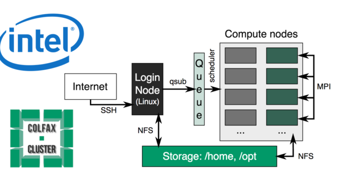 Intel Colfax Cluster – Parallel a For Loop Application On Xeon Phi (Knights Landing) Cluster Node